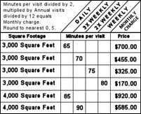 looking at our minuteprice chart 3000 square feet at 3 times a week will require approximately 70 minutes per visit to service