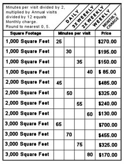 Image Result For Average Carpet Prices